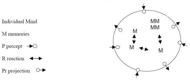 mind-diagram-1-projection