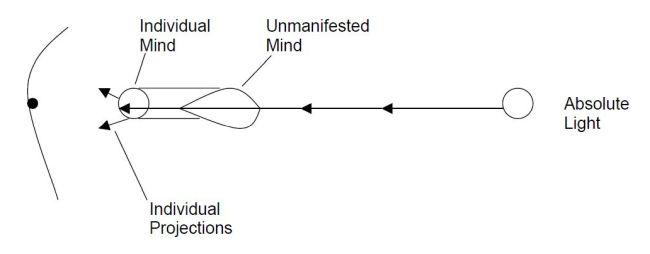 mind-diagram-2-projection