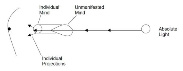 mind-diagram-2-projection